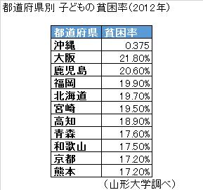都道府県別 子どもの貧困率(2012年)